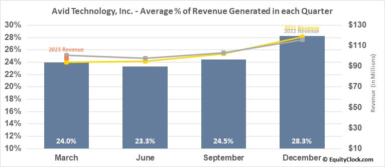 Avid Technology, Inc. (NASD:AVID) Revenue Seasonality