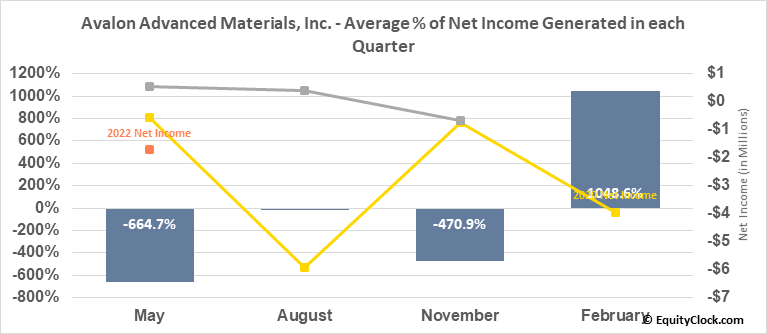 Avalon Advanced Materials, Inc. (TSE:AVL.TO) Net Income Seasonality