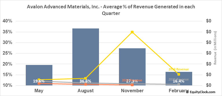 Avalon Advanced Materials, Inc. (TSE:AVL.TO) Revenue Seasonality