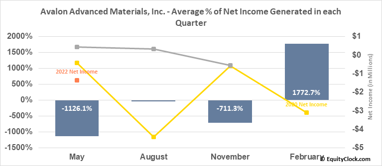 Avalon Advanced Materials, Inc. (OTCMKT:AVLNF) Net Income Seasonality