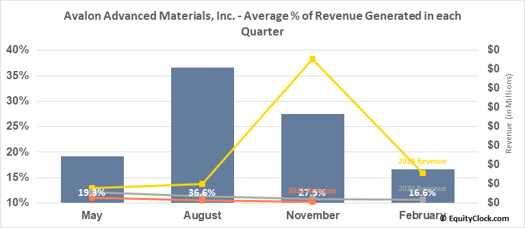 Avalon Advanced Materials, Inc. (OTCMKT:AVLNF) Revenue Seasonality