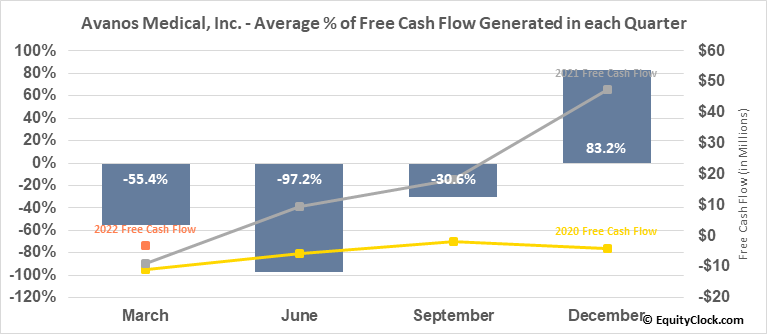 Avanos Medical, Inc. (NYSE:AVNS) Free Cash Flow Seasonality