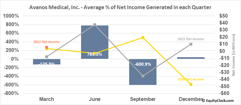 Avanos Medical, Inc. (NYSE:AVNS) Net Income Seasonality