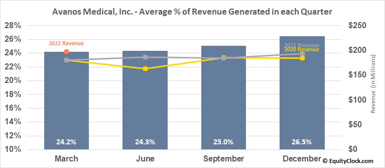 Avanos Medical, Inc. (NYSE:AVNS) Revenue Seasonality
