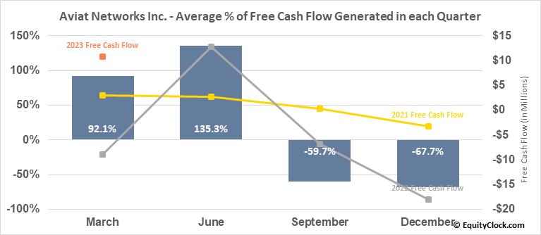 Aviat Networks Inc. (NASD:AVNW) Free Cash Flow Seasonality