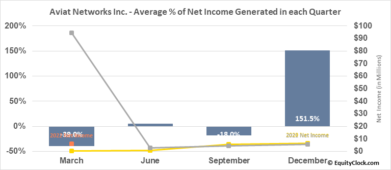 Aviat Networks Inc. (NASD:AVNW) Net Income Seasonality
