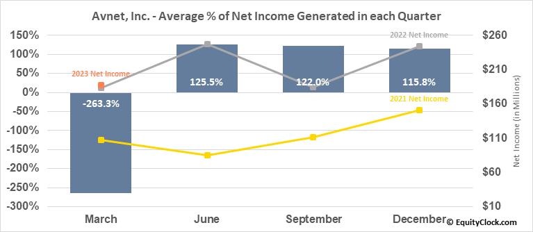 Avnet, Inc. (NASD:AVT) Net Income Seasonality
