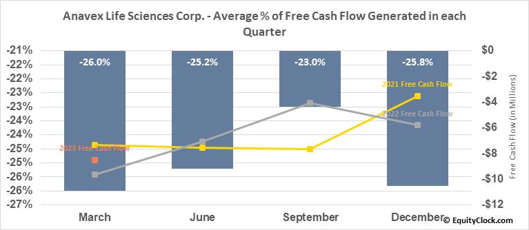 Anavex Life Sciences Corp. (NASD:AVXL) Free Cash Flow Seasonality