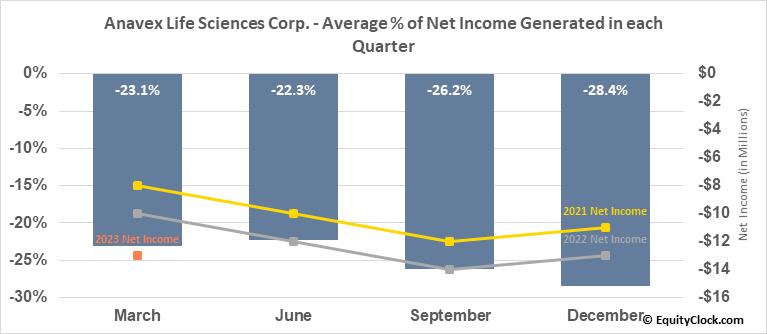 Anavex Life Sciences Corp. (NASD:AVXL) Net Income Seasonality