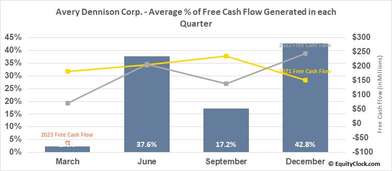 Avery Dennison Corp. (NYSE:AVY) Free Cash Flow Seasonality
