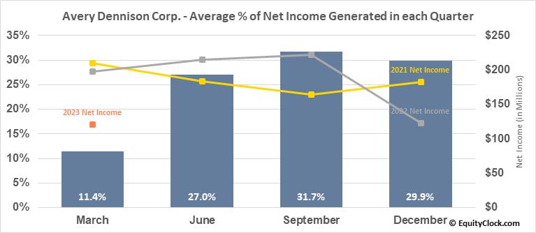 Avery Dennison Corp. (NYSE:AVY) Net Income Seasonality