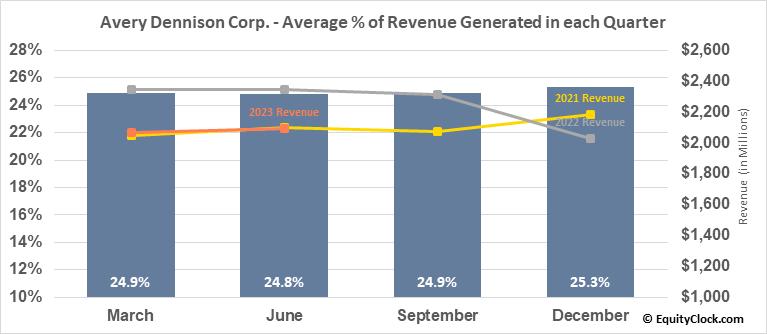 Avery Dennison Corp. (NYSE:AVY) Revenue Seasonality