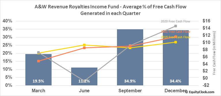 A&W Revenue Royalties Income Fund (TSE:AW/UN.TO) Free Cash Flow Seasonality