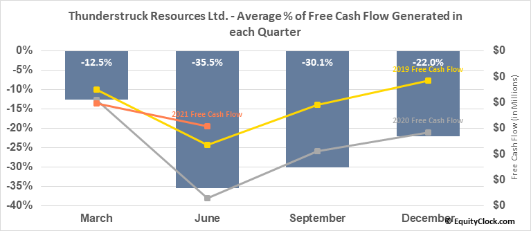 Thunderstruck Resources Ltd. (TSXV:AWE.V) Free Cash Flow Seasonality