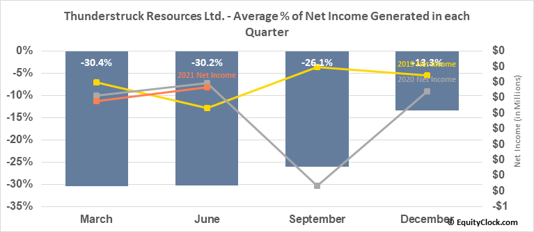 Thunderstruck Resources Ltd. (TSXV:AWE.V) Net Income Seasonality