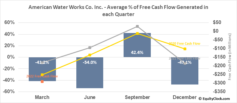 American Water Works Co. Inc. (NYSE:AWK) Free Cash Flow Seasonality