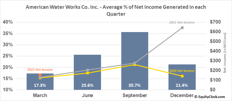 American Water Works Co. Inc. (NYSE:AWK) Net Income Seasonality