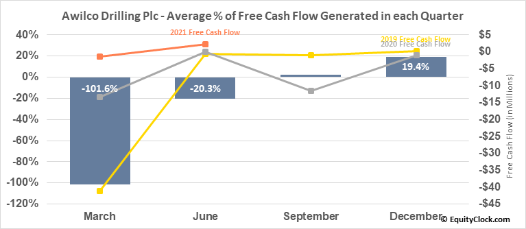 Awilco Drilling Plc (OTCMKT:AWLCF) Free Cash Flow Seasonality
