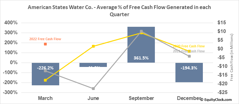 American States Water Co. (NYSE:AWR) Free Cash Flow Seasonality