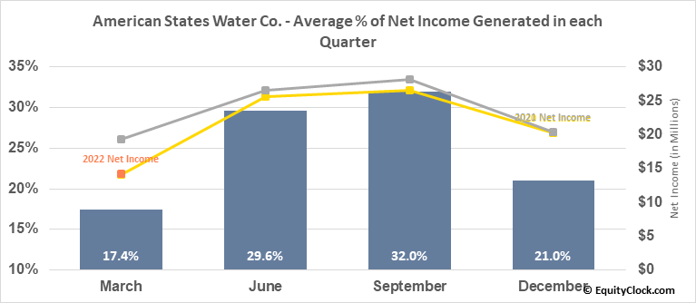 American States Water Co. (NYSE:AWR) Net Income Seasonality