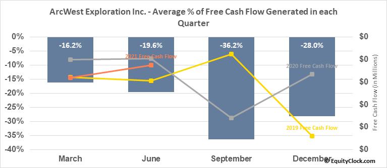 ArcWest Exploration Inc. (TSXV:AWX.V) Free Cash Flow Seasonality