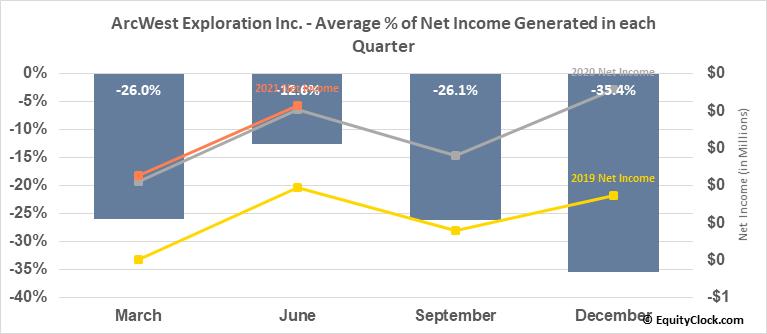 ArcWest Exploration Inc. (TSXV:AWX.V) Net Income Seasonality