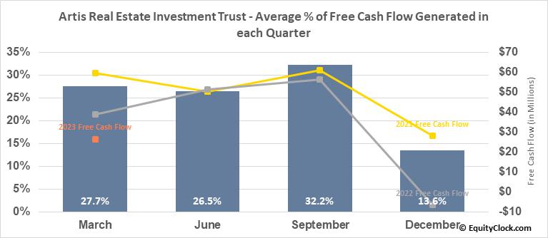 Artis Real Estate Investment Trust (TSE:AX/UN.TO) Free Cash Flow Seasonality