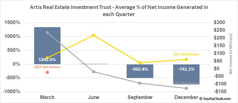 Artis Real Estate Investment Trust (TSE:AX/UN.TO) Net Income Seasonality