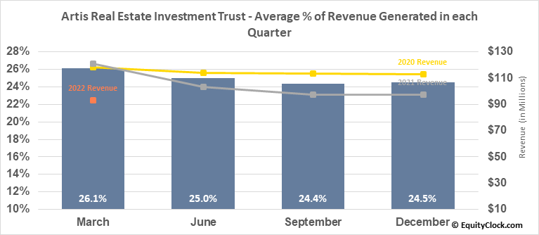 Artis Real Estate Investment Trust (TSE:AX/UN.TO) Revenue Seasonality