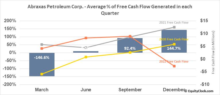 Abraxas Petroleum Corp. (NASD:AXAS) Free Cash Flow Seasonality