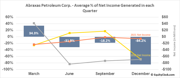 Abraxas Petroleum Corp. (NASD:AXAS) Net Income Seasonality