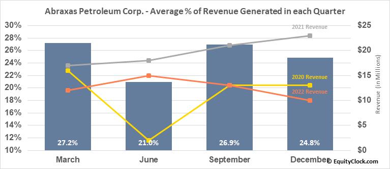 Abraxas Petroleum Corp. (NASD:AXAS) Revenue Seasonality