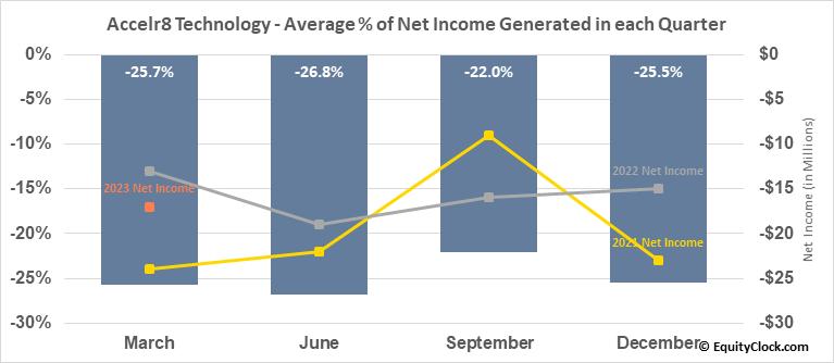 Accelr8 Technology (NASD:AXDX) Net Income Seasonality
