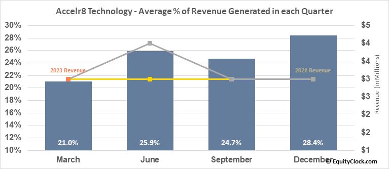 Accelr8 Technology (NASD:AXDX) Revenue Seasonality