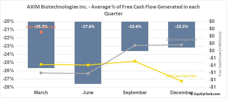 AXIM Biotechnologies Inc. (OTCMKT:AXIM) Free Cash Flow Seasonality
