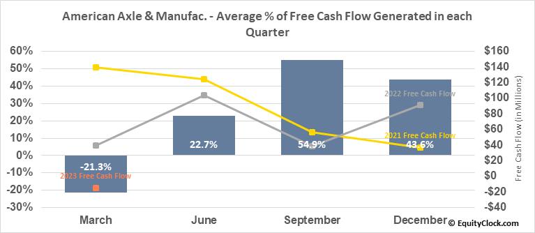 American Axle & Manufac. (NYSE:AXL) Free Cash Flow Seasonality