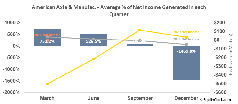 American Axle & Manufac. (NYSE:AXL) Net Income Seasonality