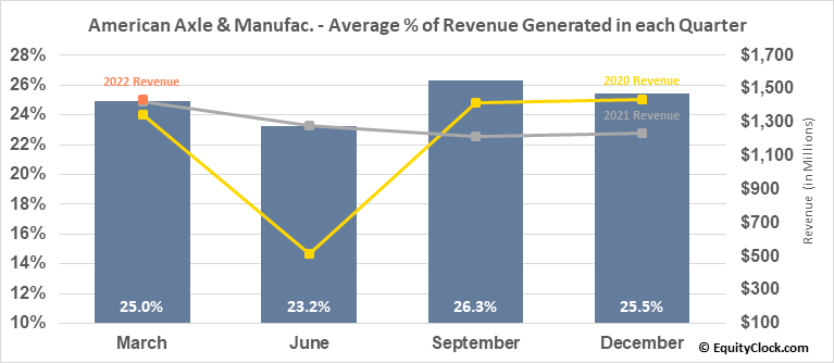 American Axle & Manufac. (NYSE:AXL) Revenue Seasonality
