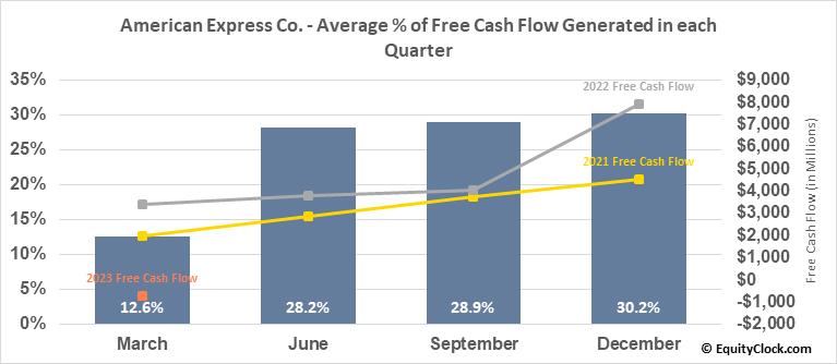 American Express Co. (NYSE:AXP) Free Cash Flow Seasonality