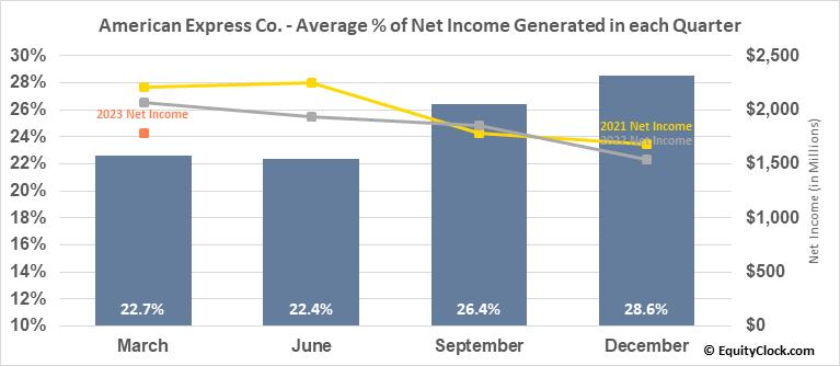 American Express Co. (NYSE:AXP) Net Income Seasonality