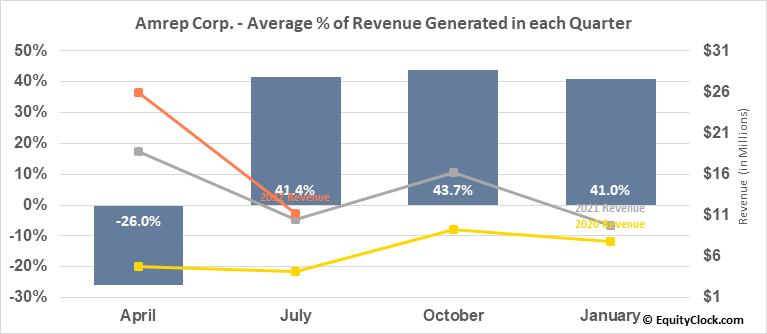 Amrep Corp. (NYSE:AXR) Revenue Seasonality