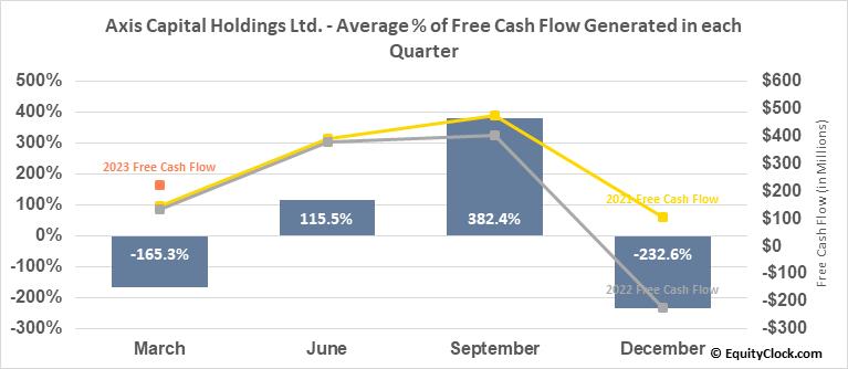 Axis Capital Holdings Ltd. (NYSE:AXS) Free Cash Flow Seasonality