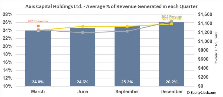 Axis Capital Holdings Ltd. (NYSE:AXS) Revenue Seasonality