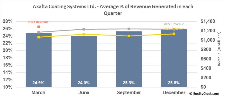Axalta Coating Systems Ltd. (NYSE:AXTA) Revenue Seasonality