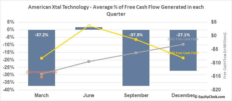 American Xtal Technology (NASD:AXTI) Free Cash Flow Seasonality