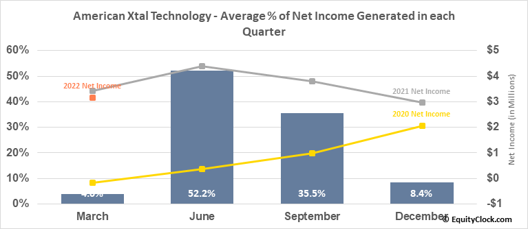 American Xtal Technology (NASD:AXTI) Net Income Seasonality