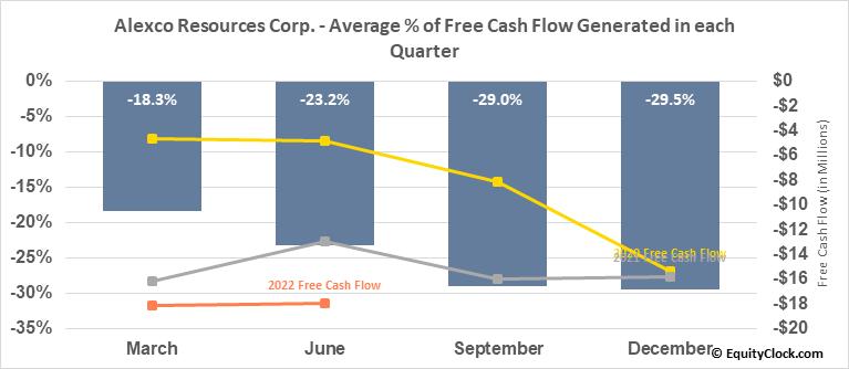 Alexco Resources Corp. (TSE:AXU.TO) Free Cash Flow Seasonality