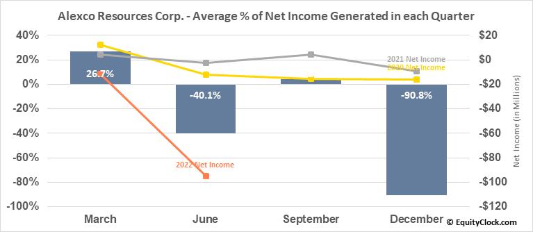 Alexco Resources Corp. (TSE:AXU.TO) Net Income Seasonality