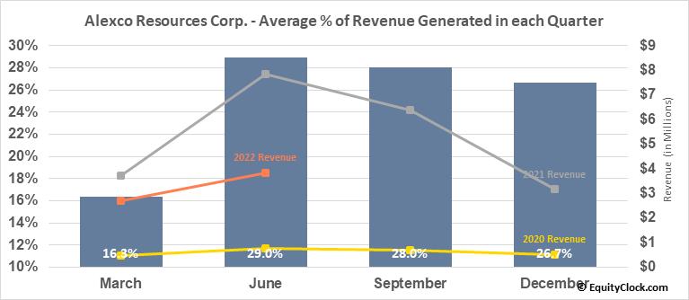 Alexco Resources Corp. (TSE:AXU.TO) Revenue Seasonality