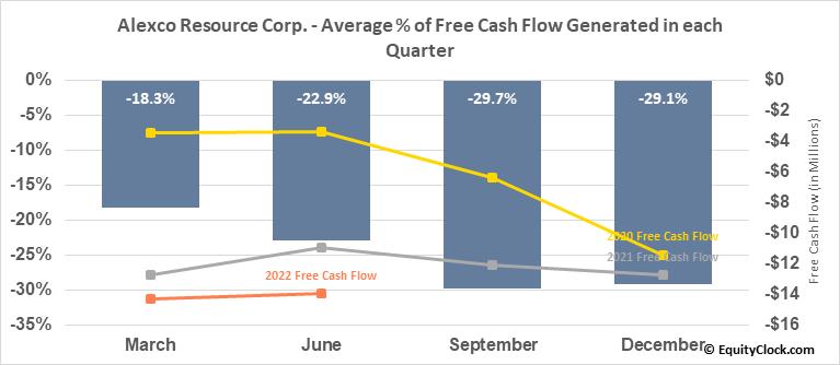 Alexco Resource Corp. (AMEX:AXU) Free Cash Flow Seasonality
